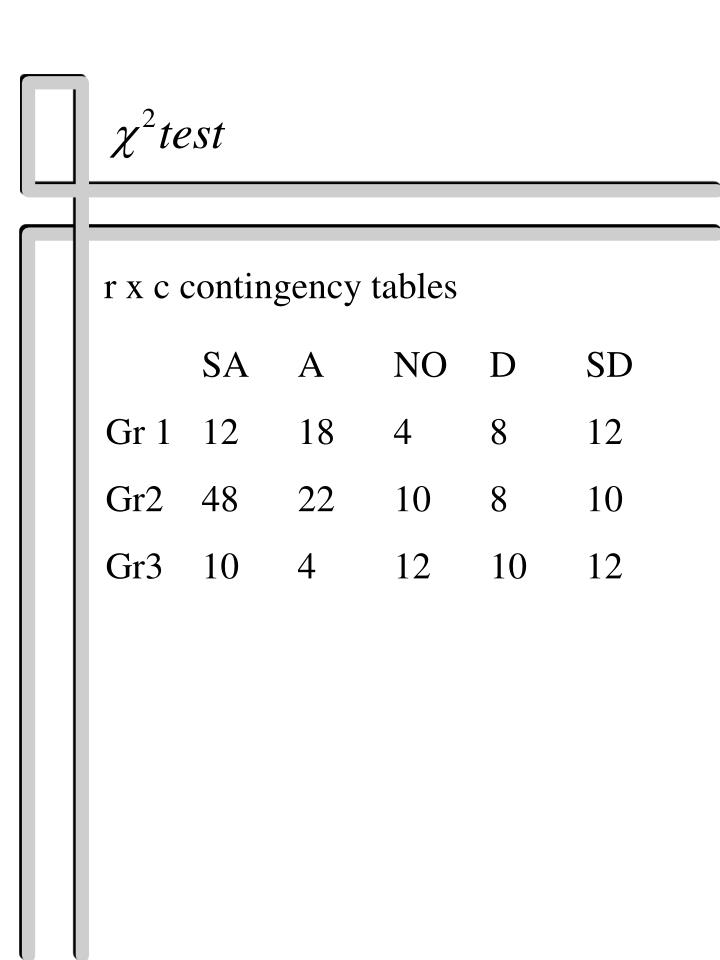 r x c contingency tables