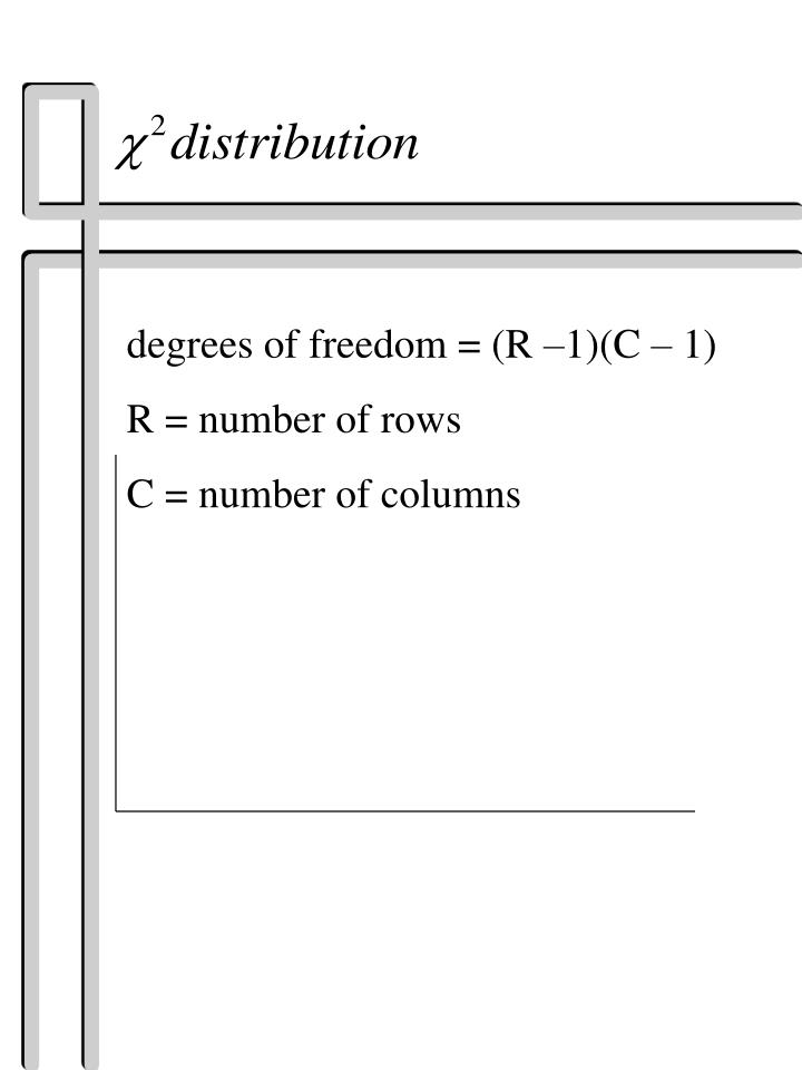 degrees of freedom = (R –1)(C – 1)