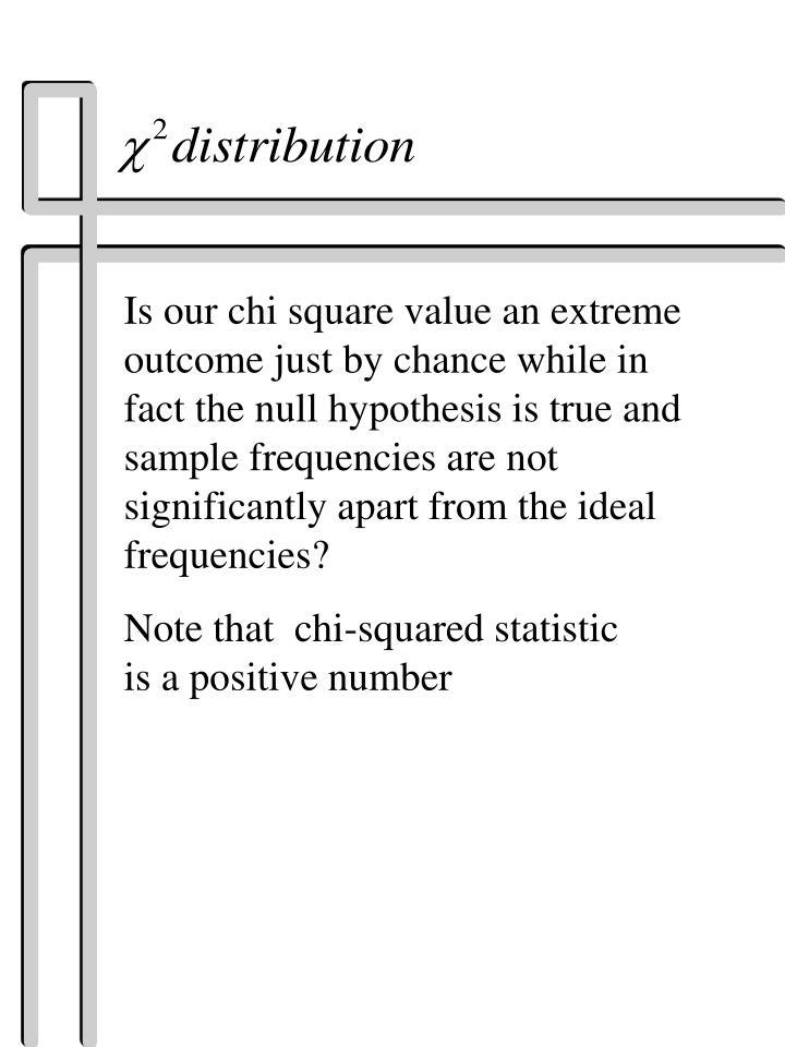 Is our chi square value an extreme outcome just by chance while in fact the null hypothesis is true and sample frequencies are not significantly apart from the ideal frequencies?