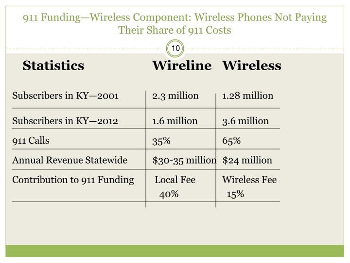911 Funding—Wireless Component: Wireless Phones Not Paying Their Share of 911 Costs