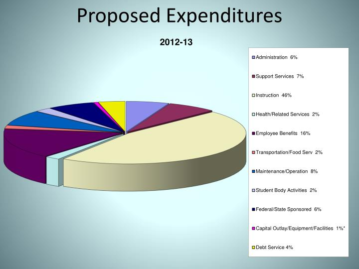 Proposed Expenditures
