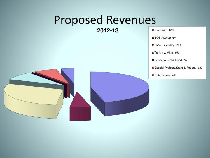 Proposed Revenues