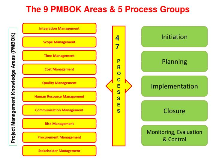 The 9 PMBOK Areas & 5 Process Groups