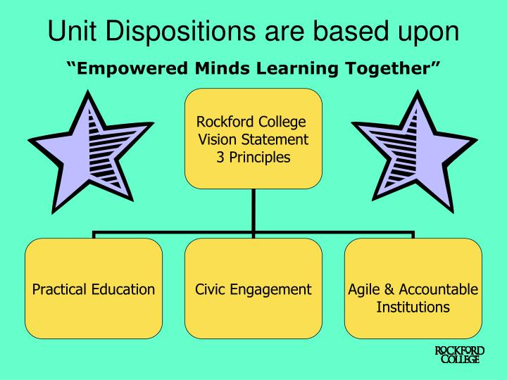 Unit Dispositions are based upon