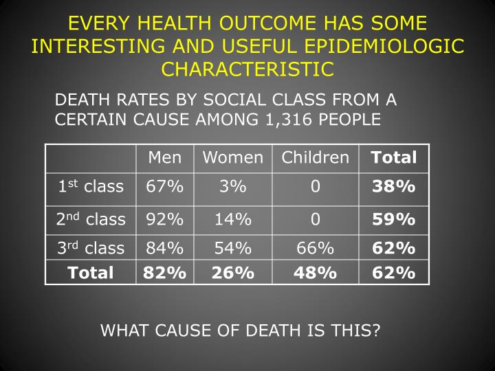 EVERY HEALTH OUTCOME HAS SOME INTERESTING AND USEFUL EPIDEMIOLOGIC CHARACTERISTIC