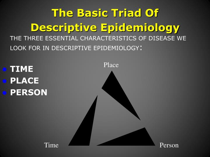 The Basic Triad Of Descriptive Epidemiology