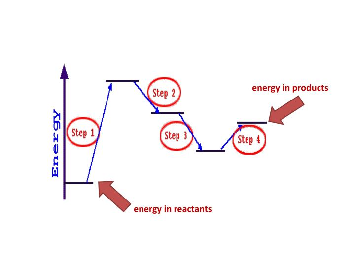 energy in products