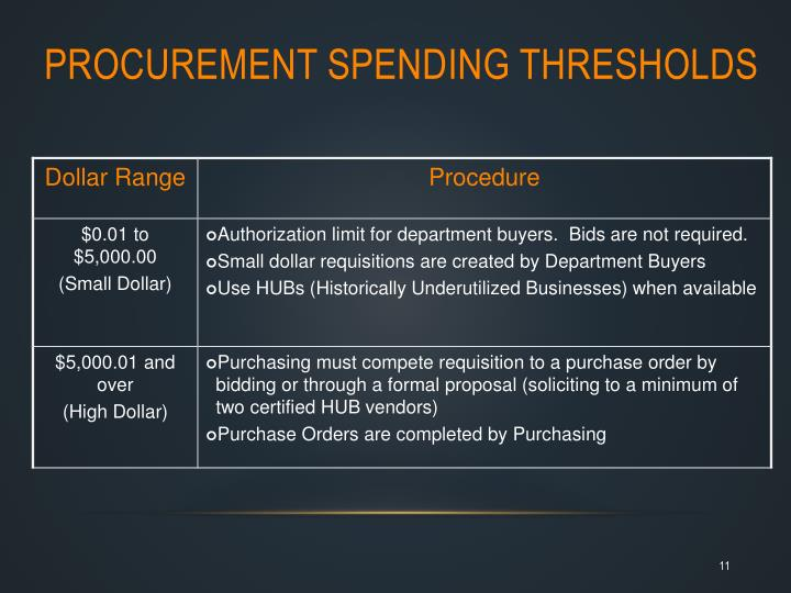 Procurement Spending Thresholds