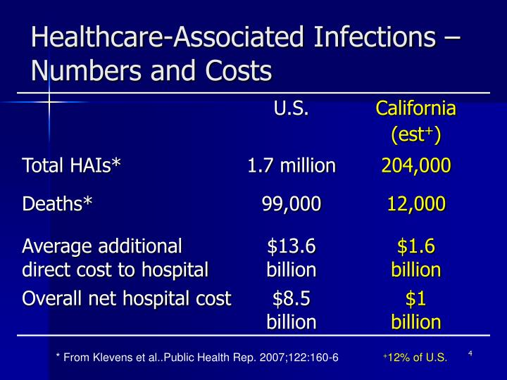Healthcare-Associated Infections – Numbers and Costs