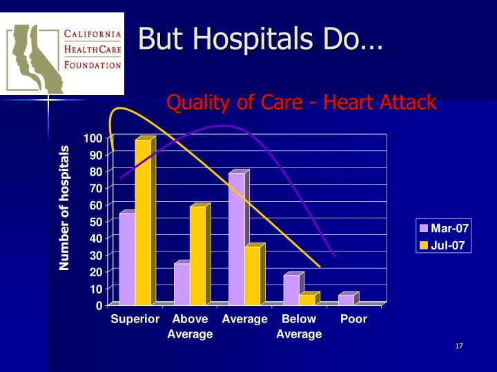 Quality of Care - Heart Attack