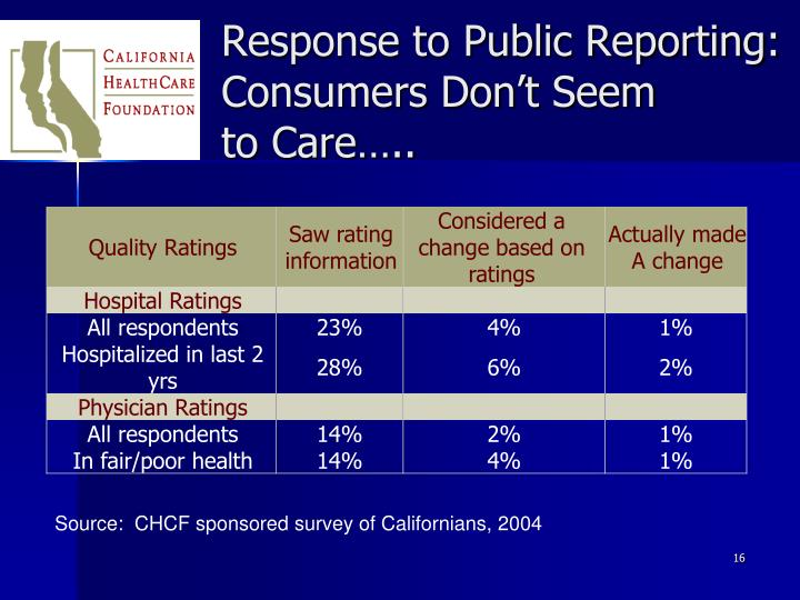 Response to Public Reporting:  Consumers Don't Seem