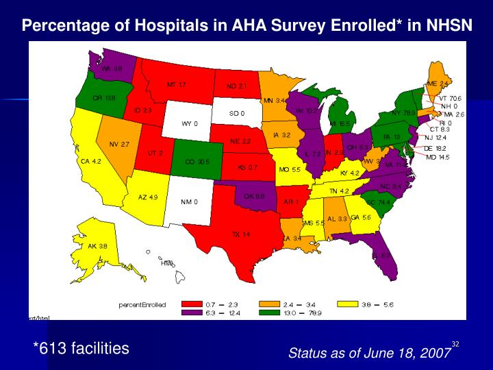 Percentage of Hospitals in AHA Survey Enrolled* in NHSN