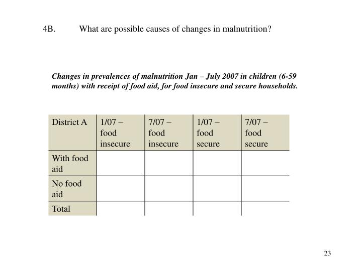 4B.What are possible causes of changes in malnutrition?