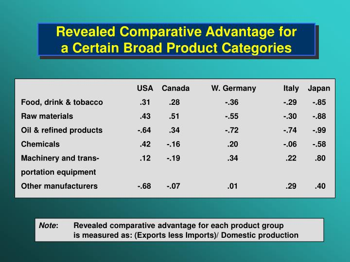 Revealed Comparative Advantage for