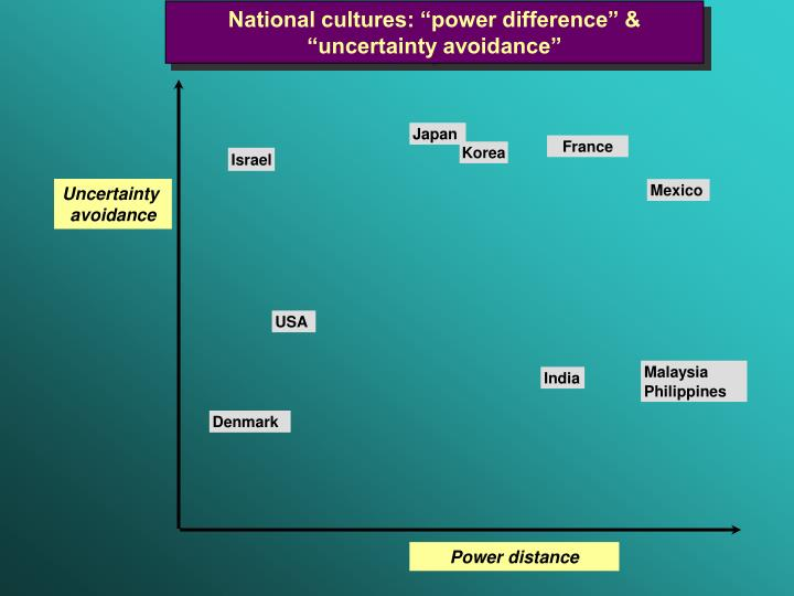 "National cultures: ""power difference"" & ""uncertainty avoidance"""