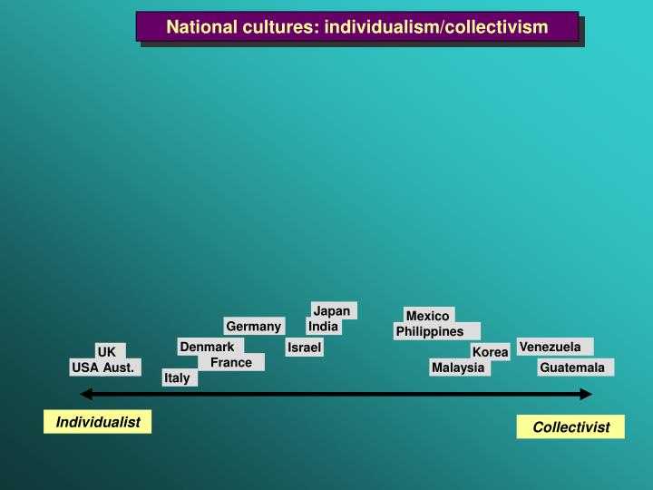 National cultures: individualism/collectivism