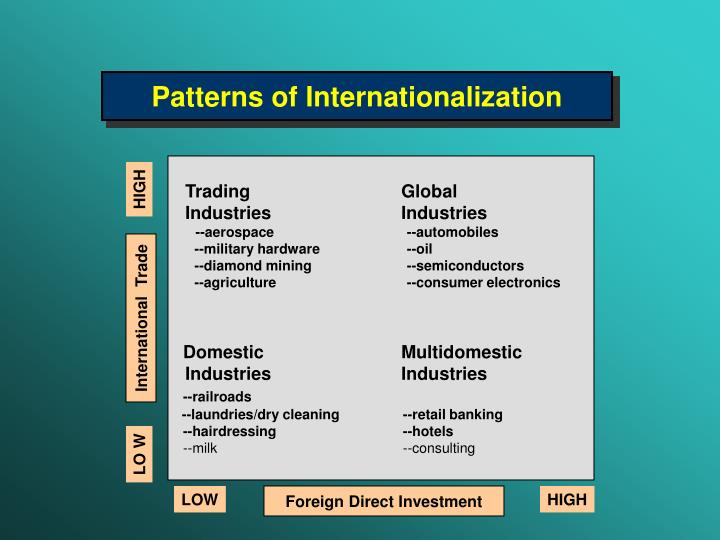Patterns of Internationalization