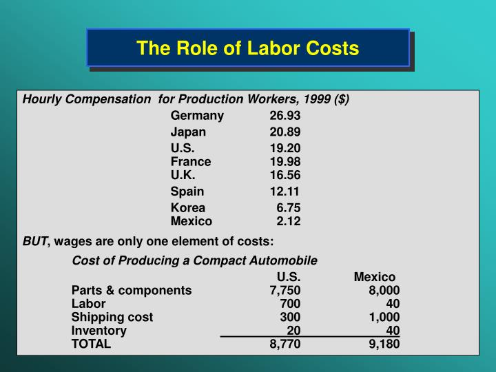 The Role of Labor Costs