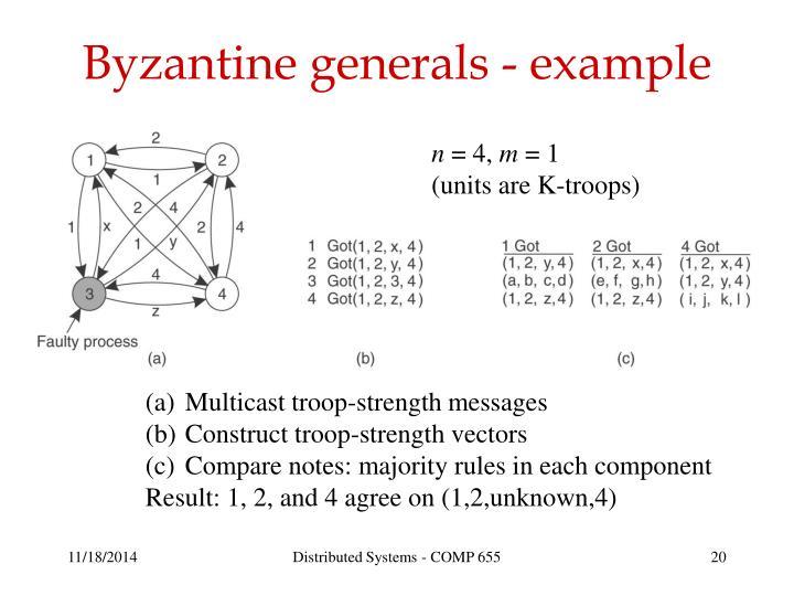 Byzantine generals - example