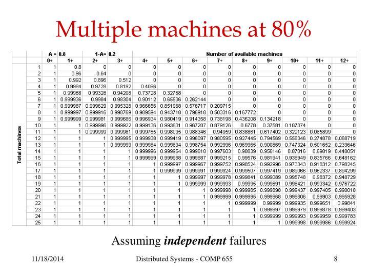 Multiple machines at 80%