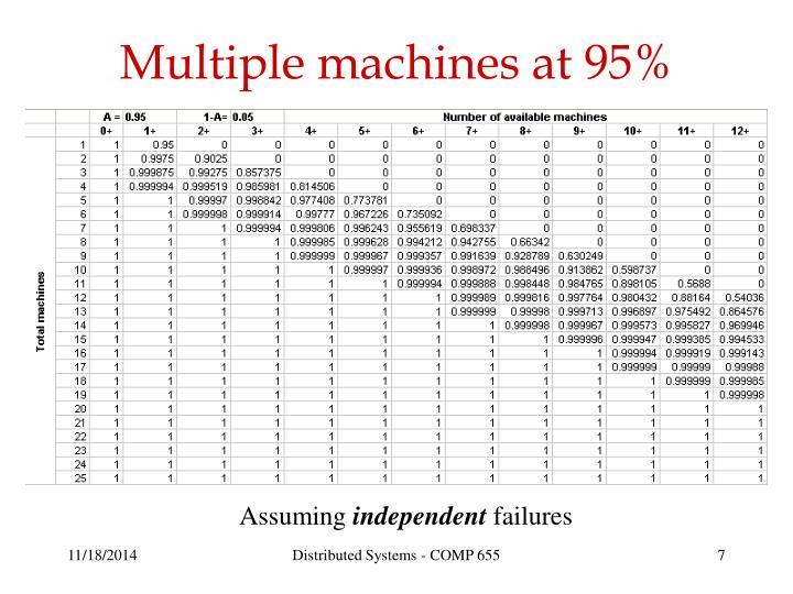 Multiple machines at 95%