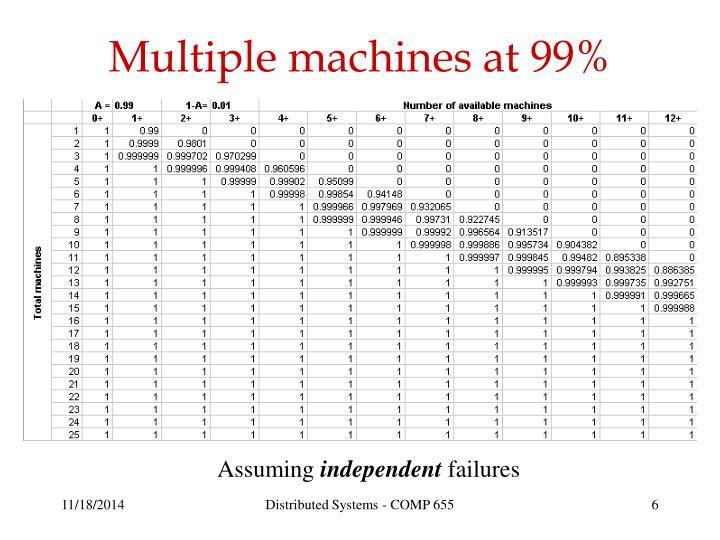 Multiple machines at 99%