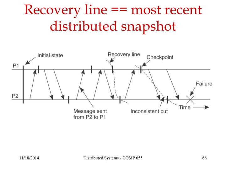 Recovery line == most recent distributed snapshot