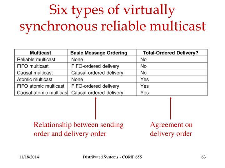 Relationship between sending