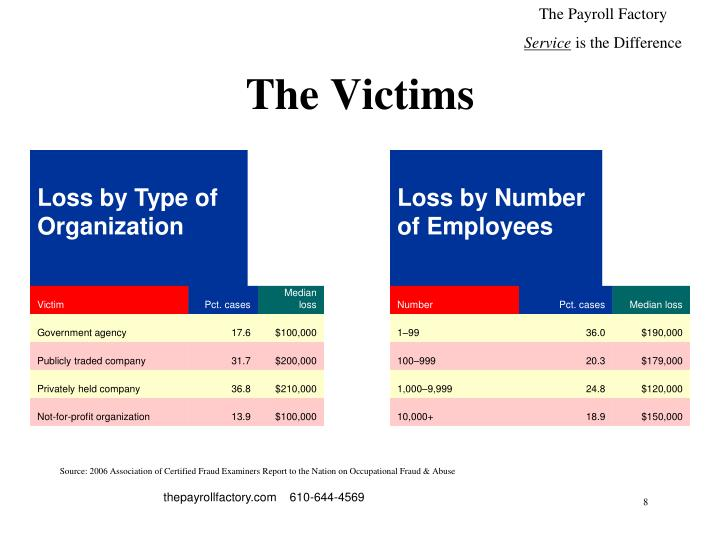 Loss by Number of Employees