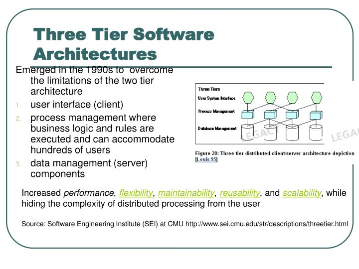 Three Tier Software Architectures