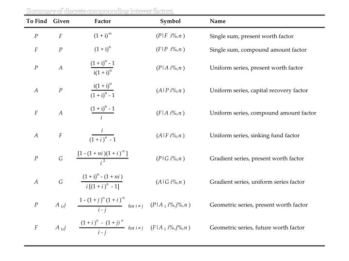 Summary of discrete compounding interest factors.
