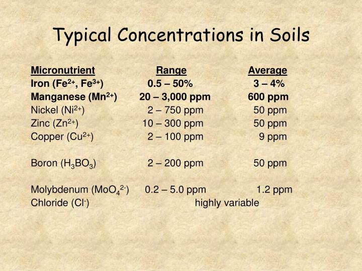Typical Concentrations in Soils