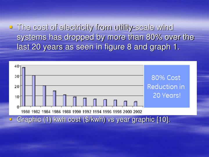 The cost of electricity from utility-scale wind systems has dropped by more than 80% over the last 20 years