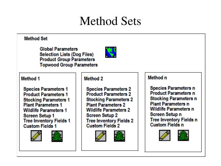 Method Sets