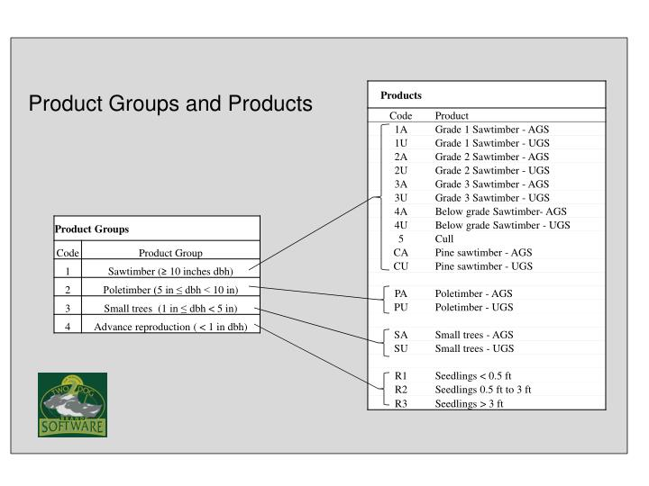 Product Groups and Products