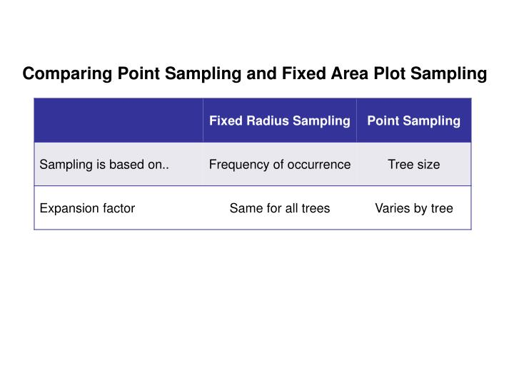 Comparing Point Sampling and Fixed Area Plot Sampling