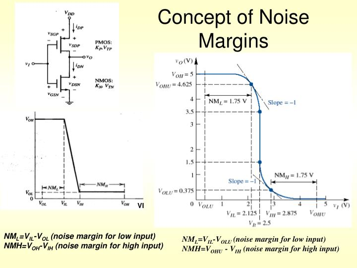 Concept of Noise Margins