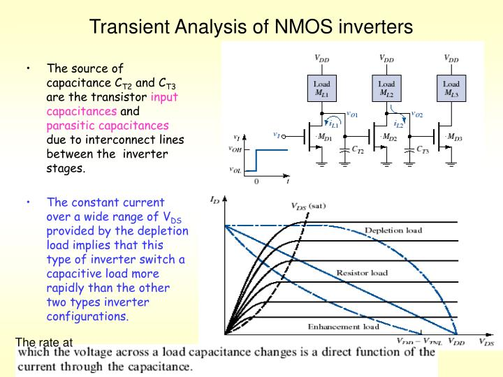 Transient Analysis of NMOS inverters