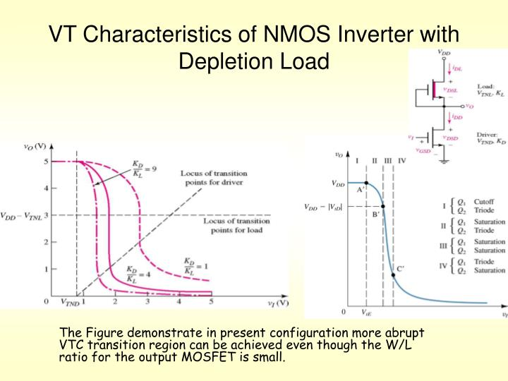VT Characteristics of NMOS Inverter with Depletion Load