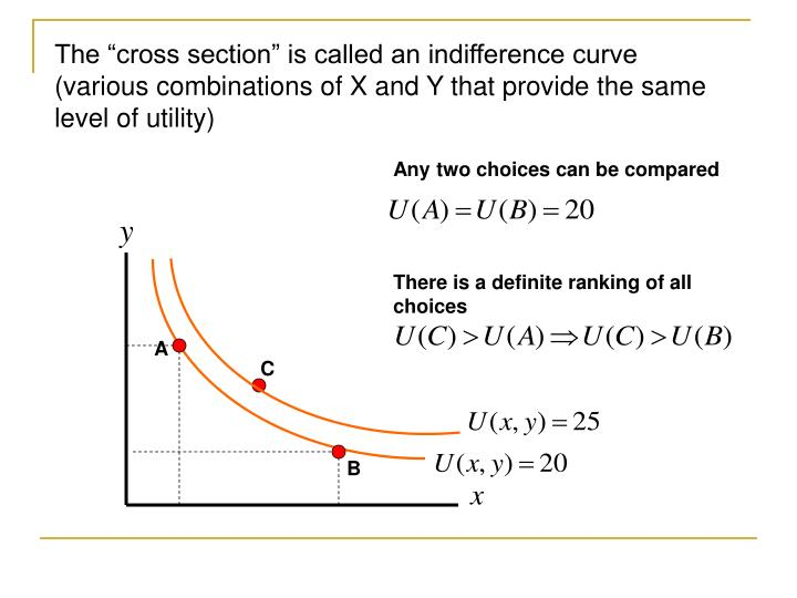 "The ""cross section"" is called an indifference curve (various combinations of X and Y that provide the same level of utility)"