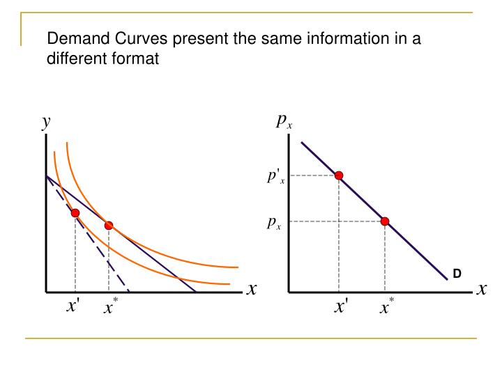 Demand Curves present the same information in a different format
