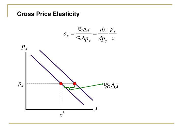 Cross Price Elasticity