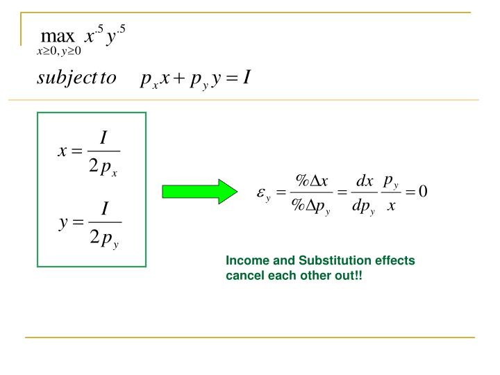 Income and Substitution effects cancel each other out!!