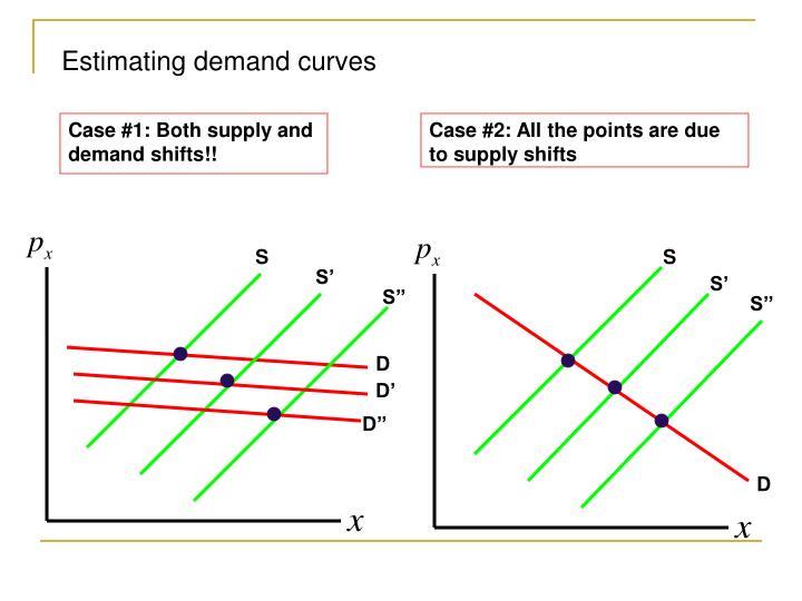 Estimating demand curves