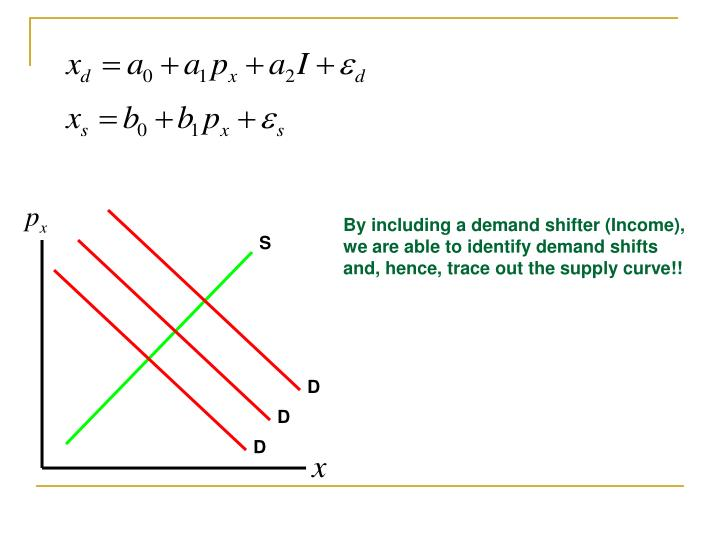 By including a demand shifter (Income), we are able to identify demand shifts and, hence, trace out the supply curve!!