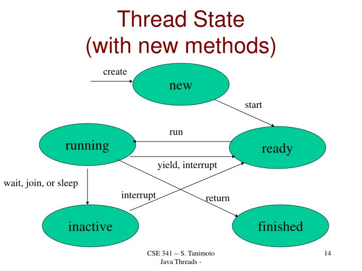 Thread State