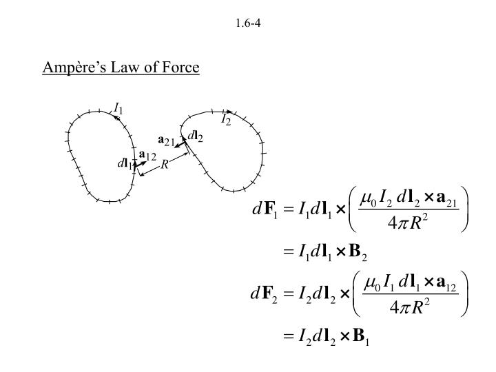 Ampère's Law of Force