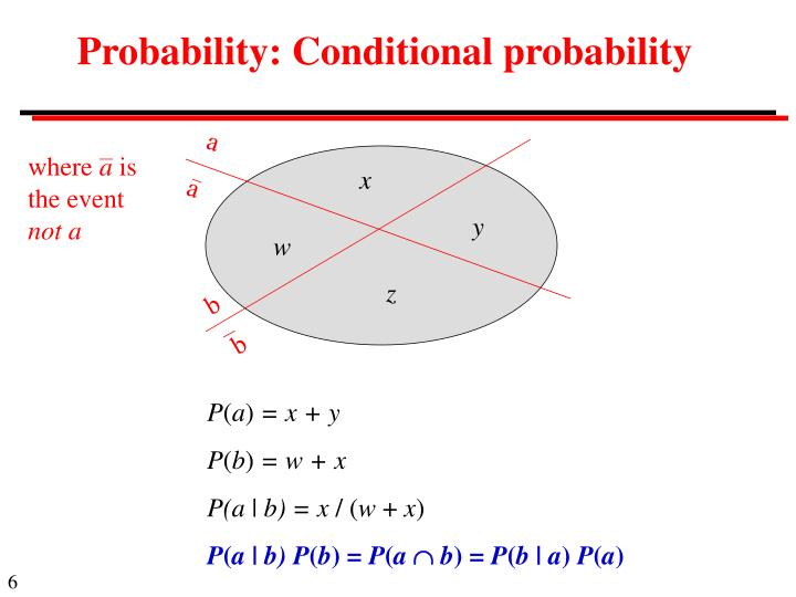 Probability: Conditional probability