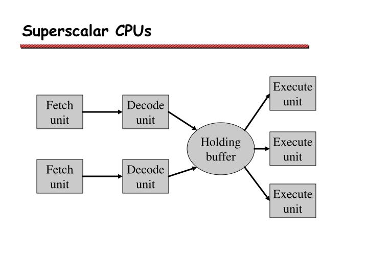 Superscalar CPUs