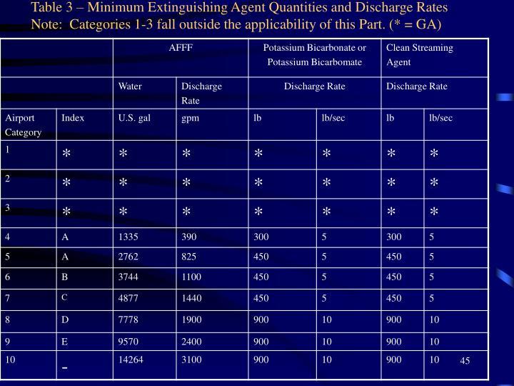 Table 3 – Minimum Extinguishing Agent Quantities and Discharge Rates